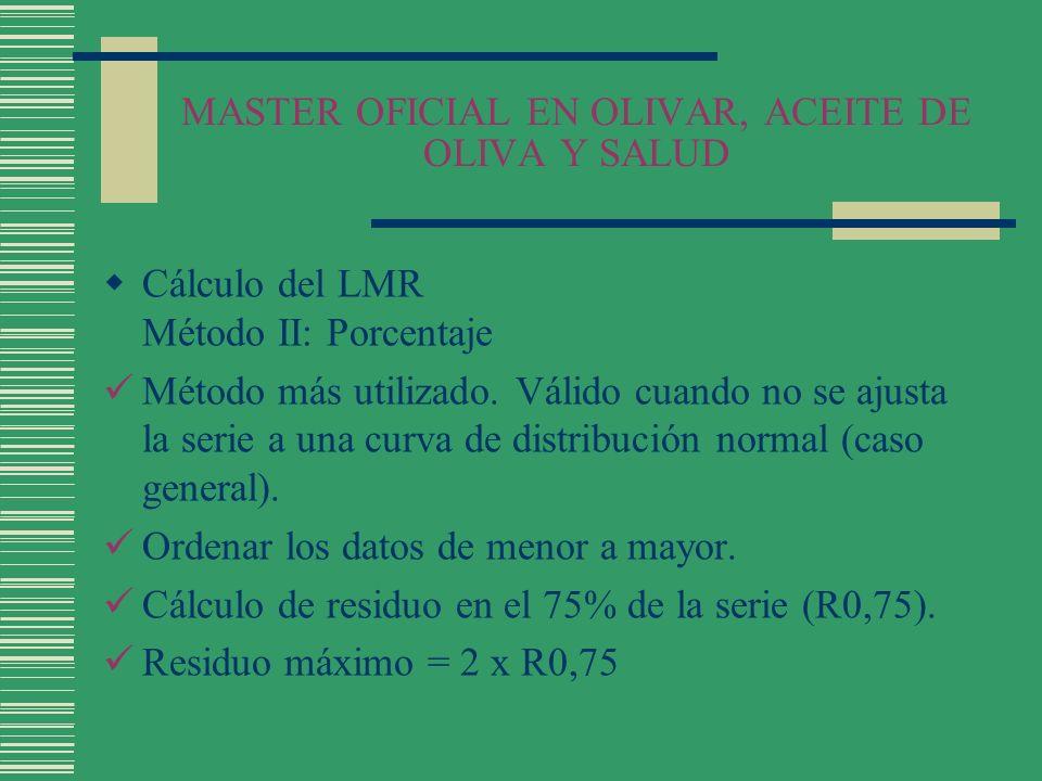 MASTER OFICIAL EN OLIVAR, ACEITE DE OLIVA Y SALUD Cálculo del LMR Método II: Porcentaje Método más utilizado. Válido cuando no se ajusta la serie a un