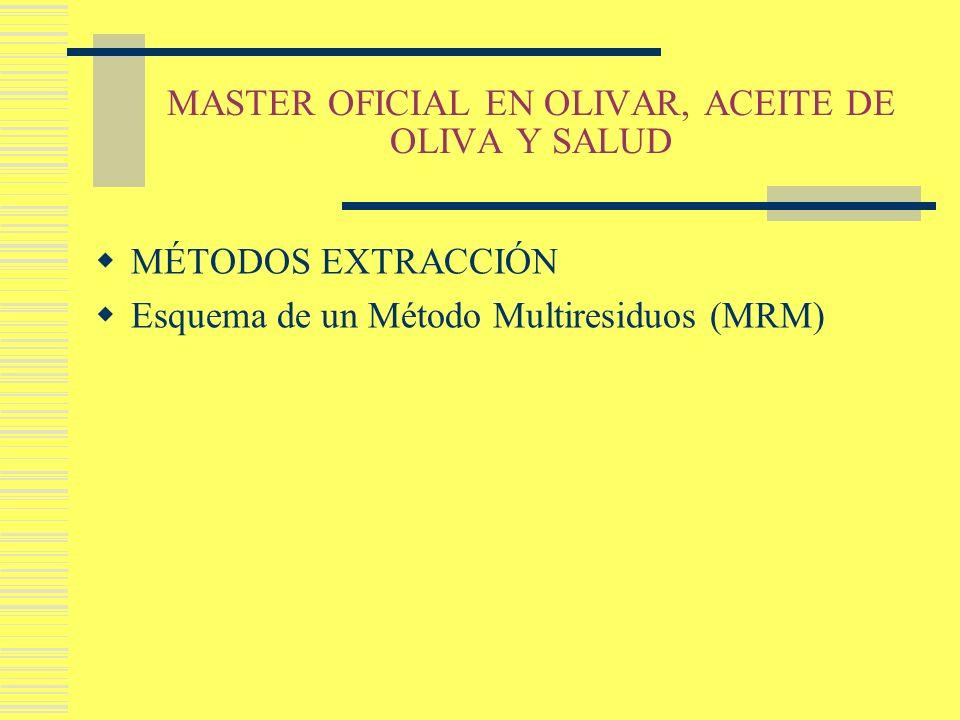 MASTER OFICIAL EN OLIVAR, ACEITE DE OLIVA Y SALUD MÉTODOS EXTRACCIÓN Esquema de un Método Multiresiduos (MRM)
