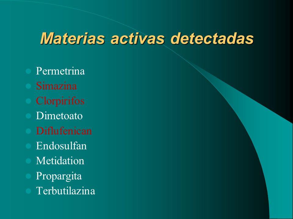 Materias activas detectadas Permetrina Simazina Clorpirifos Dimetoato Diflufenican Endosulfan Metidation Propargita Terbutilazina