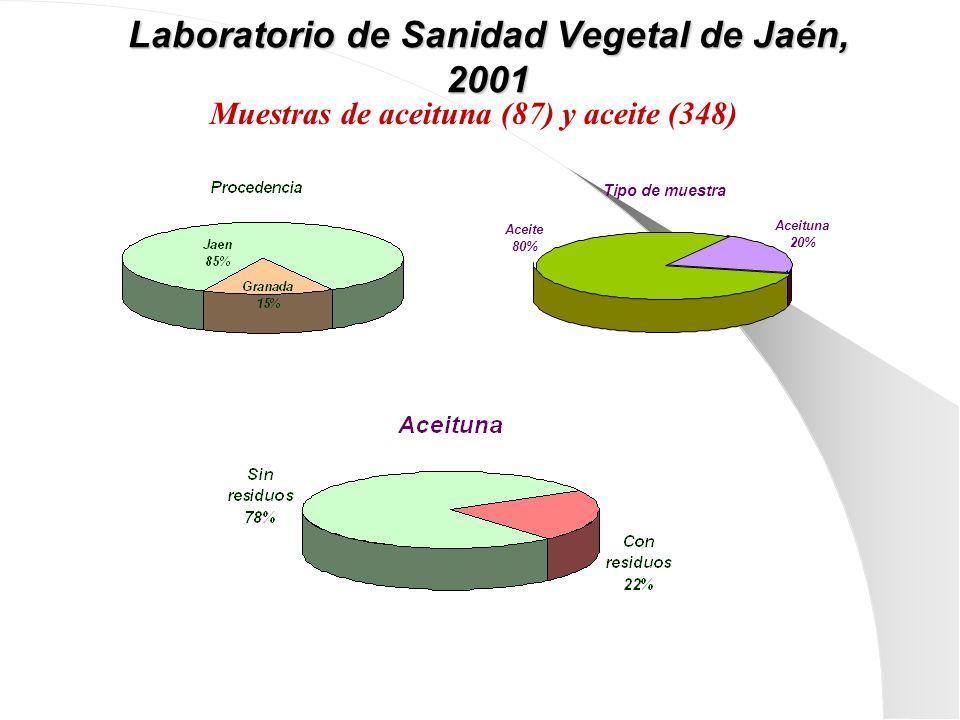 Laboratorio de Sanidad Vegetal de Jaén, 2001 Tipo de muestra Aceite 80% Aceituna 20% Muestras de aceituna (87) y aceite (348)