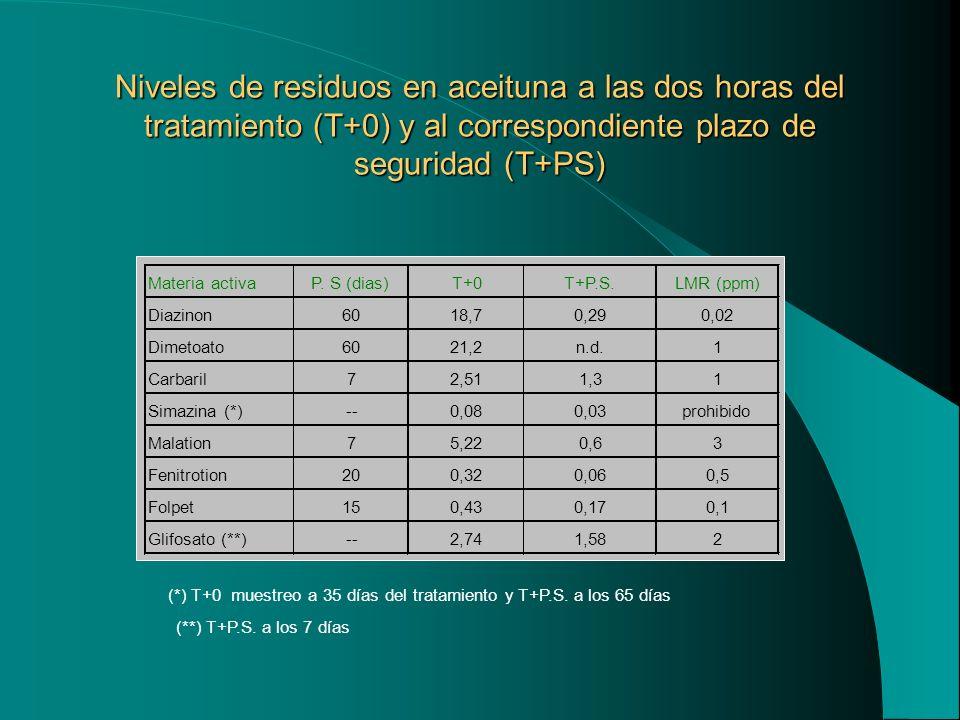 Niveles de residuos en aceituna a las dos horas del tratamiento (T+0) y al correspondiente plazo de seguridad (T+PS) (*) T+0 muestreo a 35 días del tr