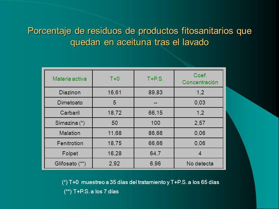 Porcentaje de residuos de productos fitosanitarios que quedan en aceituna tras el lavado (*) T+0 muestreo a 35 días del tratamiento y T+P.S. a los 65
