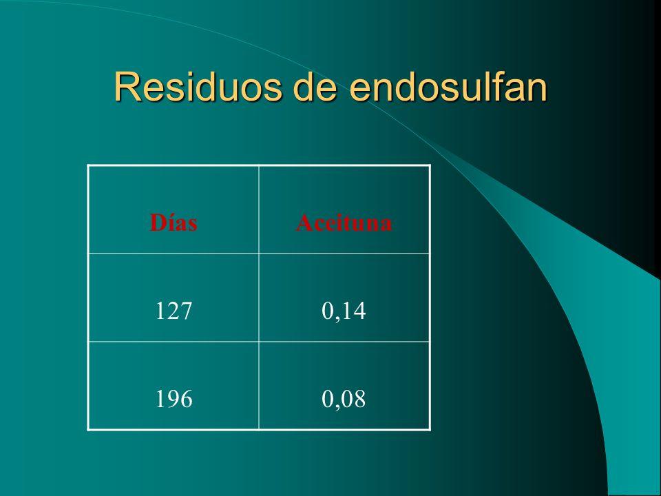 Residuos de endosulfan DíasAceituna 1270,14 1960,08