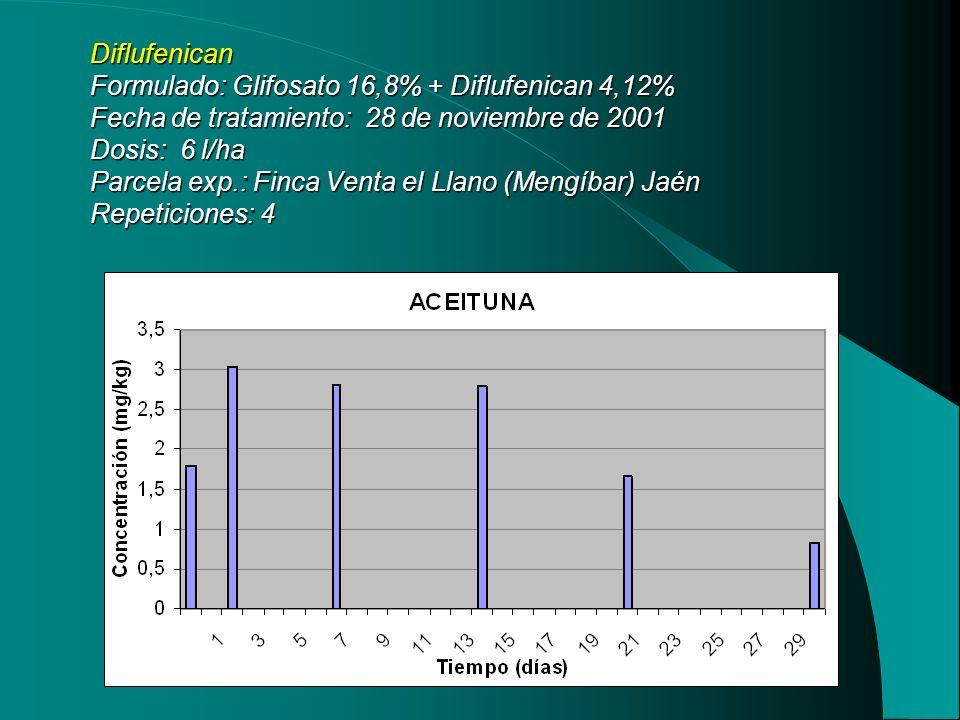 Diflufenican Formulado: Glifosato 16,8% + Diflufenican 4,12% Fecha de tratamiento: 28 de noviembre de 2001 Dosis: 6 l/ha Parcela exp.: Finca Venta el