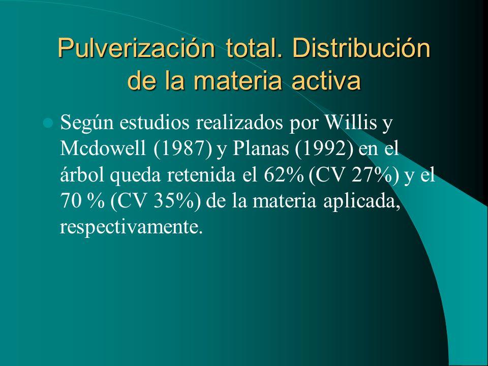 Pulverización total. Distribución de la materia activa Según estudios realizados por Willis y Mcdowell (1987) y Planas (1992) en el árbol queda reteni