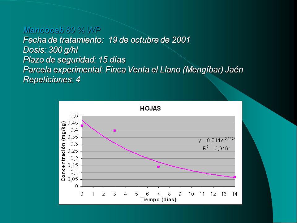 Mancoceb 80 % WP Fecha de tratamiento: 19 de octubre de 2001 Dosis: 300 g/hl Plazo de seguridad: 15 días Parcela experimental: Finca Venta el Llano (M
