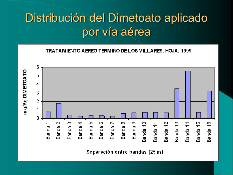 Influencia de las condiciones climáticas en 8 productos comerciales de Oxicloruro de cobre 50 %.