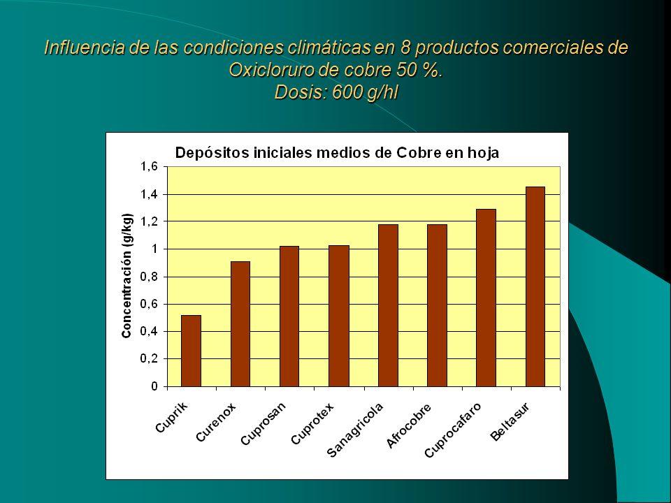 Influencia de las condiciones climáticas en 8 productos comerciales de Oxicloruro de cobre 50 %. Dosis: 600 g/hl