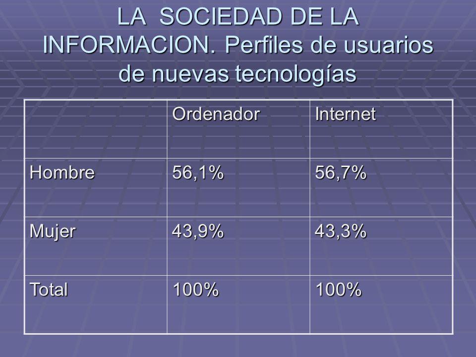 LA SOCIEDAD DE LA INFORMACION. Perfiles de usuarios de nuevas tecnologías OrdenadorInternet Hombre56,1%56,7% Mujer43,9%43,3% Total100%100%