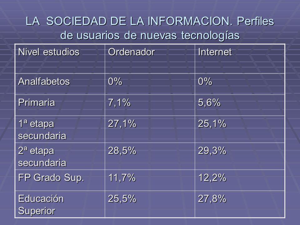 Nivel estudios OrdenadorInternet Analfabetos0%0% Primaria7,1%5,6% 1ª etapa secundaria 27,1%25,1% 2ª etapa secundaria 28,5%29,3% FP Grado Sup. 11,7%12,