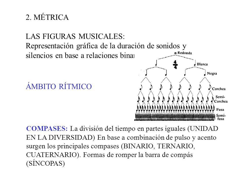 2. MÉTRICA LAS FIGURAS MUSICALES: Representación gráfica de la duración de sonidos y silencios en base a relaciones binarias ÁMBITO RÍTMICO COMPASES:
