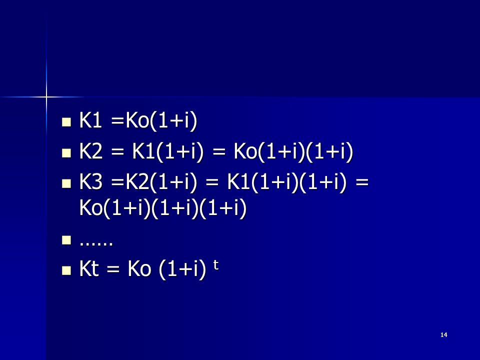 14 K1 =Ko(1+i) K1 =Ko(1+i) K2 = K1(1+i) = Ko(1+i)(1+i) K2 = K1(1+i) = Ko(1+i)(1+i) K3 =K2(1+i) = K1(1+i)(1+i) = Ko(1+i)(1+i)(1+i) K3 =K2(1+i) = K1(1+i