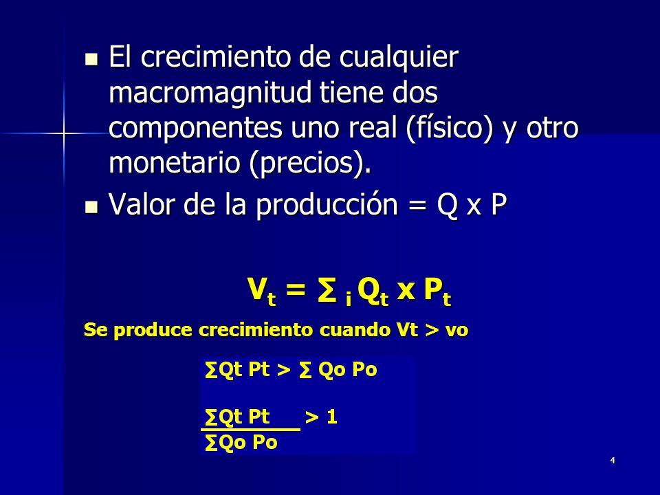 4 El crecimiento de cualquier macromagnitud tiene dos componentes uno real (físico) y otro monetario (precios). El crecimiento de cualquier macromagni