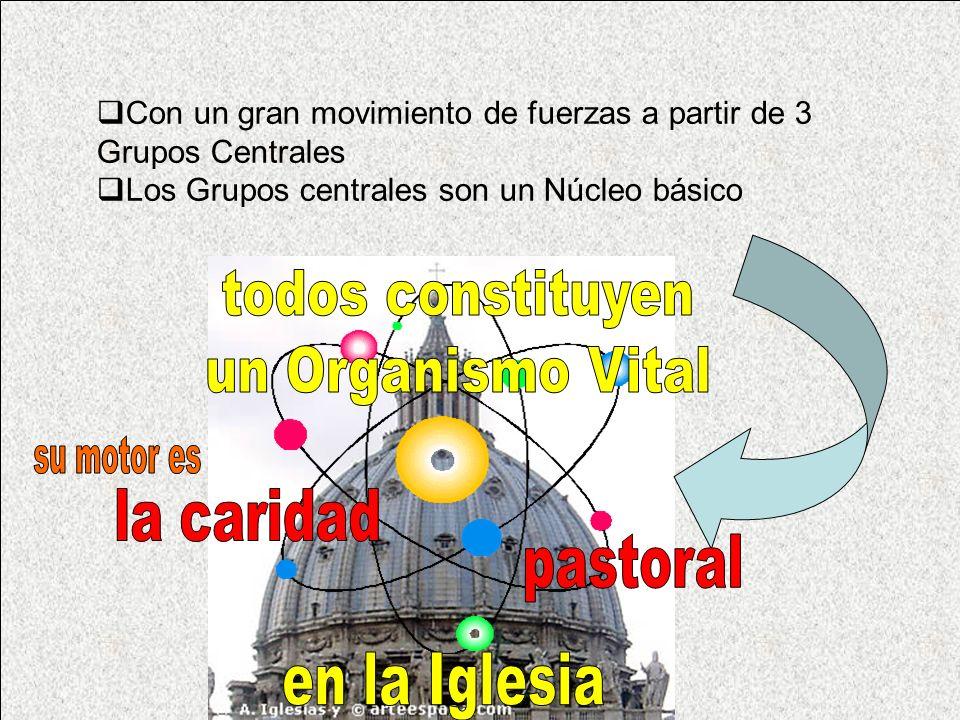 Con un gran movimiento de fuerzas a partir de 3 Grupos Centrales Los Grupos centrales son un Núcleo básico