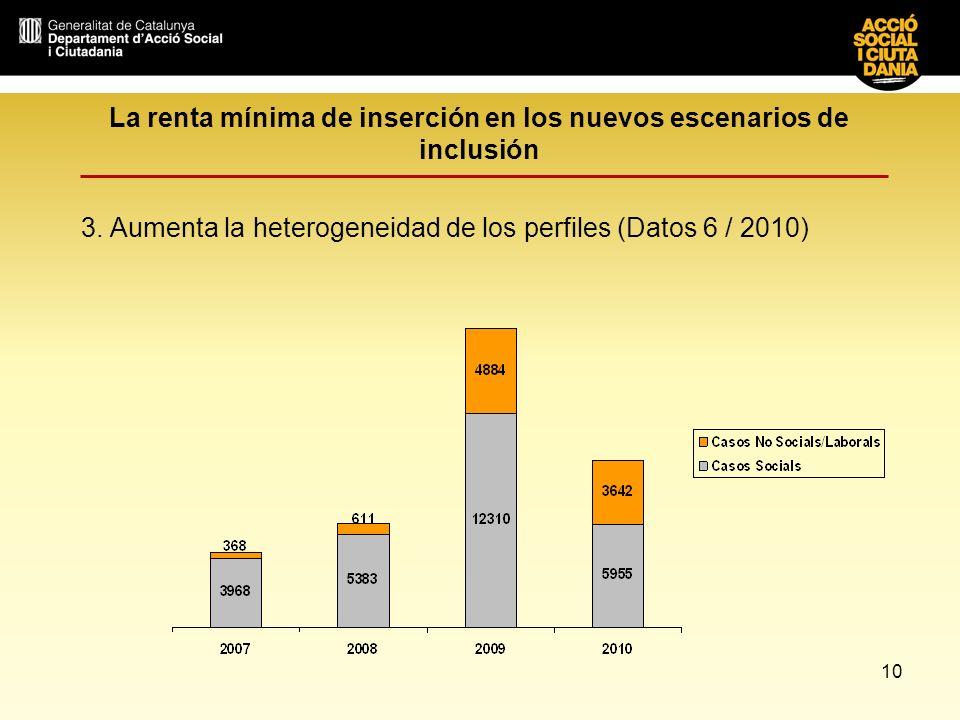 10 La renta mínima de inserción en los nuevos escenarios de inclusión 3. Aumenta la heterogeneidad de los perfiles (Datos 6 / 2010)