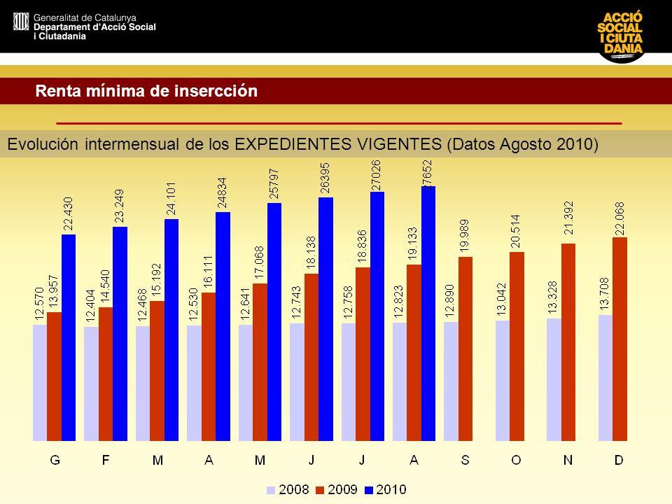 Renta mínima de insercción Evolución intermensual de los EXPEDIENTES VIGENTES (Datos Agosto 2010)