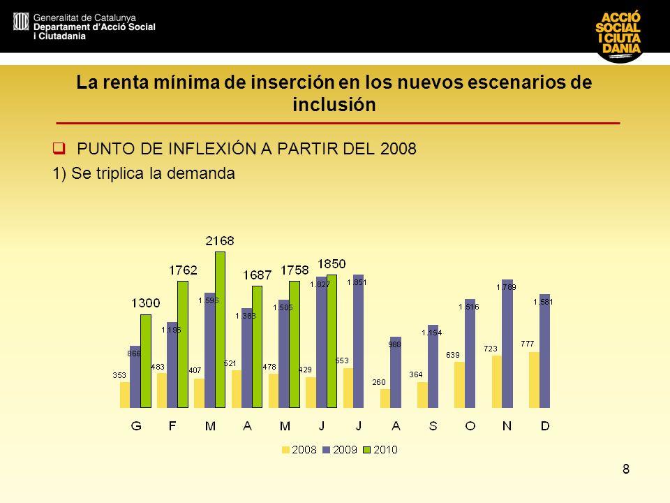 8 La renta mínima de inserción en los nuevos escenarios de inclusión PUNTO DE INFLEXIÓN A PARTIR DEL 2008 1) Se triplica la demanda