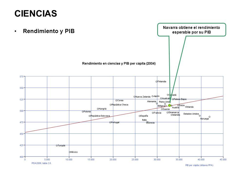 CIENCIAS Rendimiento y PIB Navarra obtiene el rendimiento esperable por su PIB