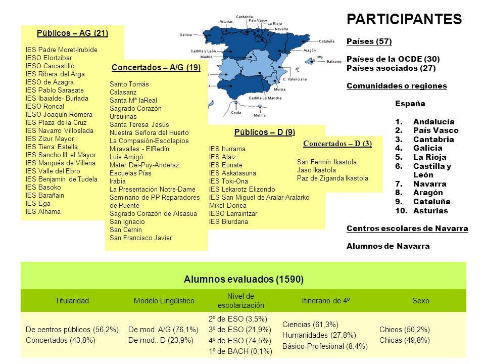 Alumnos evaluados (1590) TitularidadModelo Lingüístico Nivel de escolarización Itinerario de 4ºSexo De centros públicos (56,2%) Concertados (43,8%) De mod.