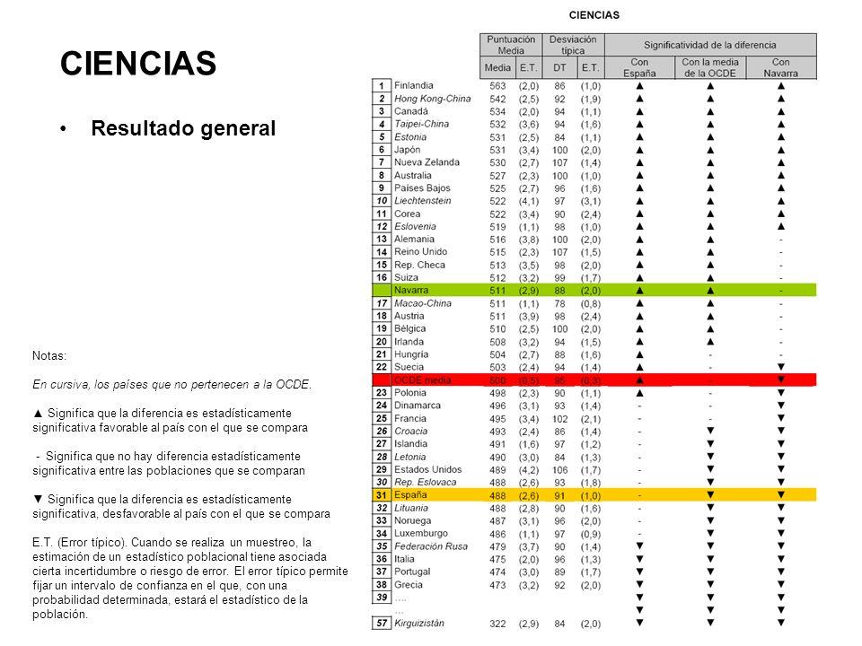 CIENCIAS Resultado general Notas: En cursiva, los países que no pertenecen a la OCDE.