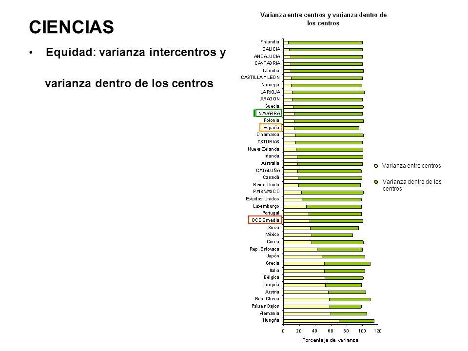 CIENCIAS Equidad: varianza intercentros y varianza dentro de los centros Varianza entre centros Varianza dentro de los centros