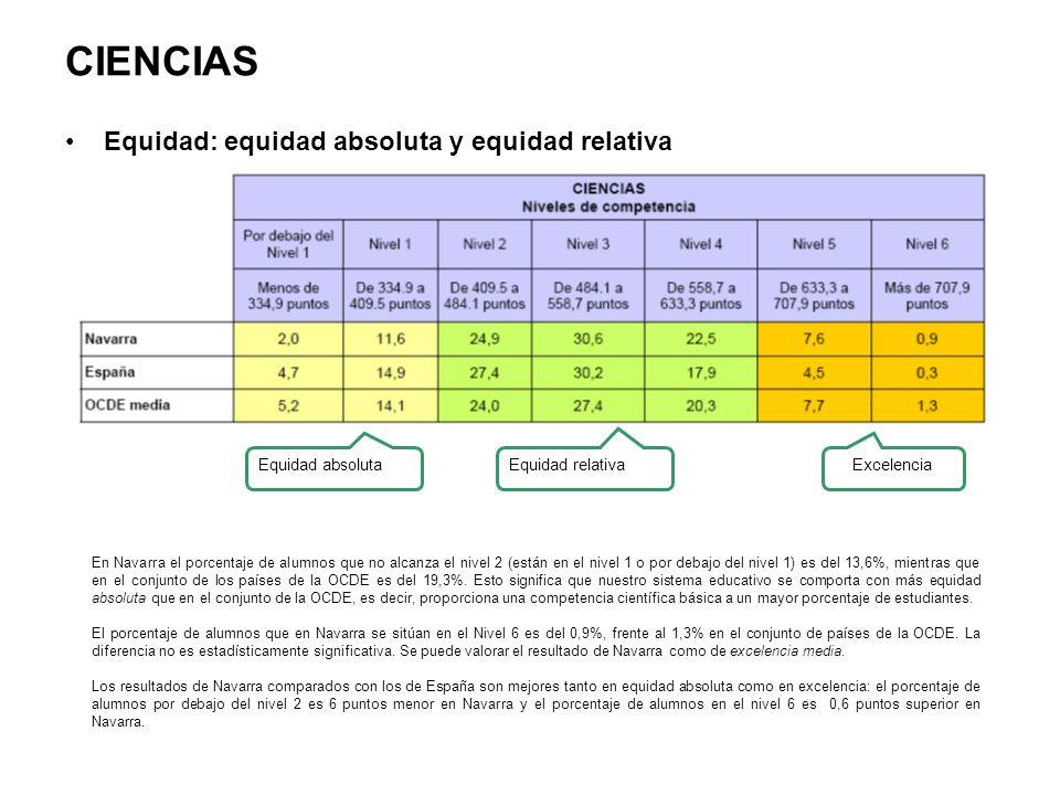 CIENCIAS Equidad: equidad absoluta y equidad relativa En Navarra el porcentaje de alumnos que no alcanza el nivel 2 (están en el nivel 1 o por debajo del nivel 1) es del 13,6%, mientras que en el conjunto de los países de la OCDE es del 19,3%.