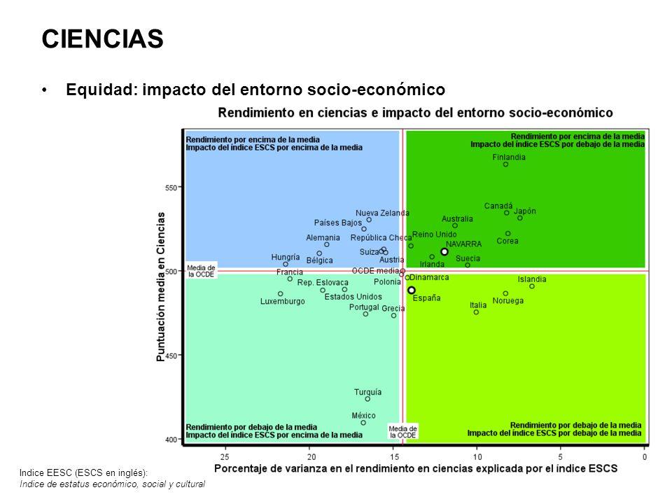 CIENCIAS Equidad: impacto del entorno socio-económico Indice EESC (ESCS en inglés): Indice de estatus económico, social y cultural