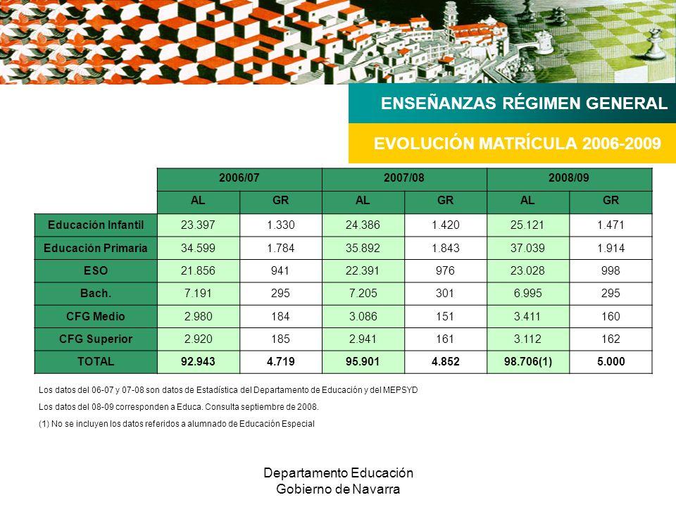 Departamento Educación Gobierno de Navarra 2006/072007/082008/09 ALGRALGRALGR Educación Infantil23.3971.33024.3861.42025.1211.471 Educación Primaria34.5991.78435.8921.84337.0391.914 ESO21.85694122.39197623.028998 Bach.7.1912957.2053016.995295 CFG Medio2.9801843.0861513.411160 CFG Superior2.9201852.9411613.112162 TOTAL92.9434.71995.9014.85298.706(1)5.000 EVOLUCIÓN MATRÍCULA 2006-2009 ENSEÑANZAS RÉGIMEN GENERAL Los datos del 06-07 y 07-08 son datos de Estadística del Departamento de Educación y del MEPSYD Los datos del 08-09 corresponden a Educa.