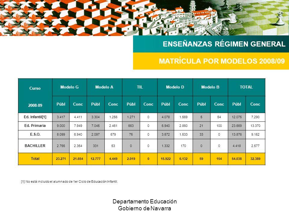 Departamento Educación Gobierno de Navarra MATRÍCULA POR MODELOS 2008/09 ENSEÑANZAS RÉGIMEN GENERAL Curso Modelo GModelo ATILModelo DModelo BTOTAL PúblConcPúblConcPúblConcPúblConcPúblConcPúblConc 2008-09 Ed.