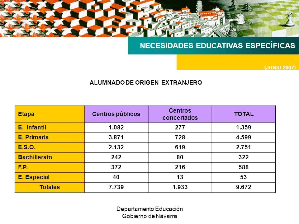 Departamento Educación Gobierno de Navarra NECESIDADES EDUCATIVAS ESPECÍFICAS (JUNIO 2007) ALUMNADO DE ORIGEN EXTRANJERO EtapaCentros públicos Centros concertados TOTAL E.