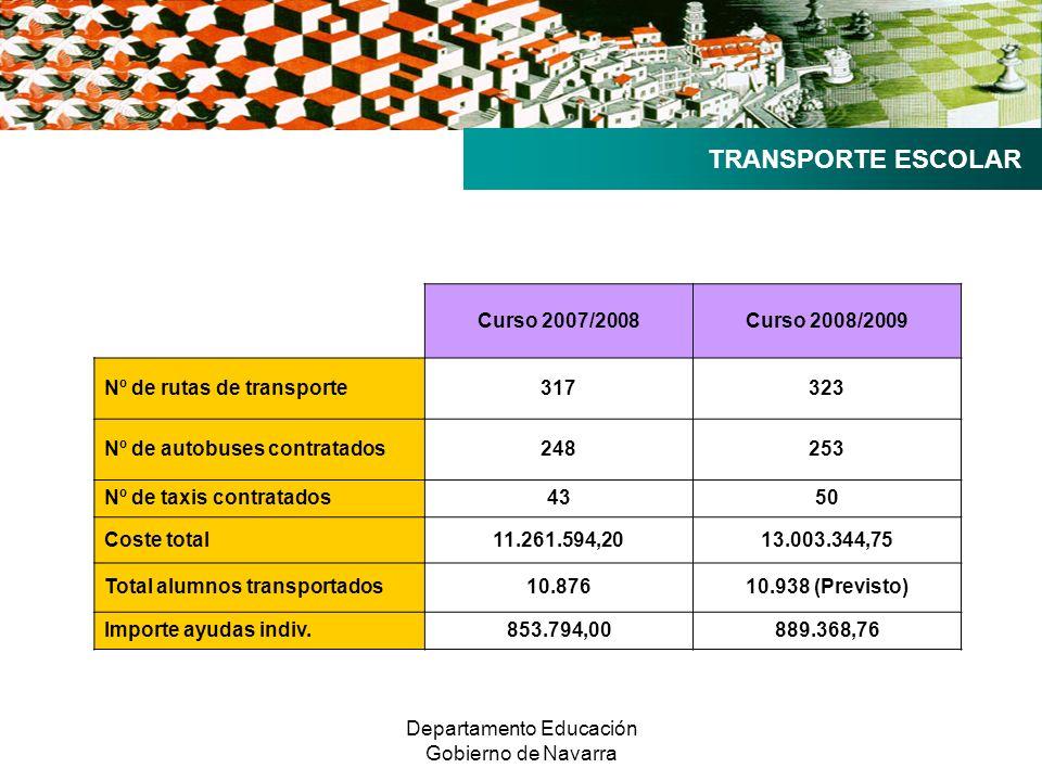 Departamento Educación Gobierno de Navarra TRANSPORTE ESCOLAR Curso 2007/2008Curso 2008/2009 Nº de rutas de transporte317323 Nº de autobuses contratados248253 Nº de taxis contratados4350 Coste total11.261.594,2013.003.344,75 Total alumnos transportados10.87610.938 (Previsto) Importe ayudas indiv.853.794,00889.368,76
