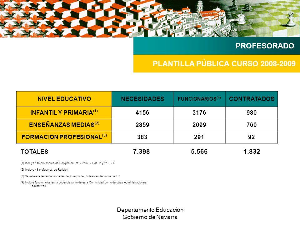 Departamento Educación Gobierno de Navarra NIVEL EDUCATIVONECESIDADES FUNCIONARIOS (4) CONTRATADOS INFANTIL Y PRIMARIA (1) 41563176980 ENSEÑANZAS MEDIAS (2) 28592099760 FORMACION PROFESIONAL (3) 38329192 PLANTILLA PÚBLICA CURSO 2008-2009 PROFESORADO (1) Incluye 146 profesores de Religión de Inf.