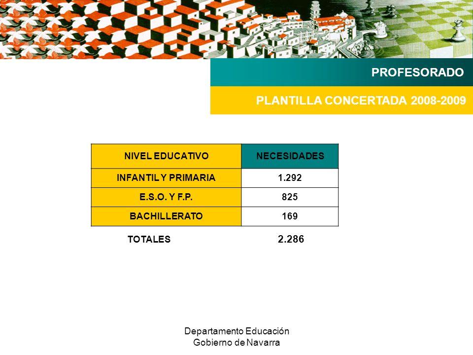 Departamento Educación Gobierno de Navarra NIVEL EDUCATIVONECESIDADES INFANTIL Y PRIMARIA1.292 E.S.O.