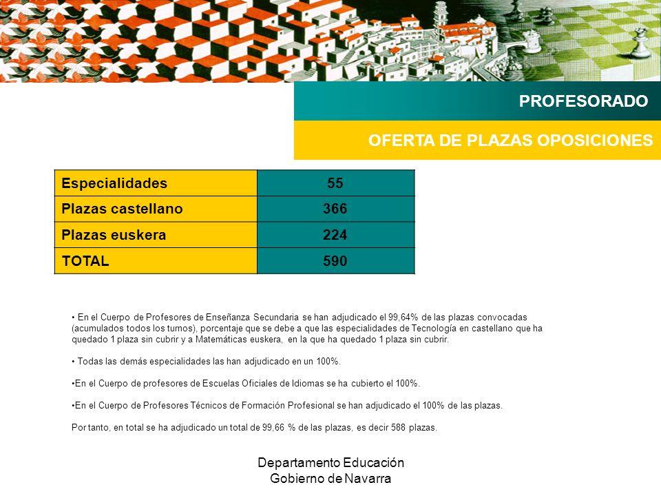 Departamento Educación Gobierno de Navarra OFERTA DE PLAZAS OPOSICIONES PROFESORADO Especialidades55 Plazas castellano366 Plazas euskera224 TOTAL590 En el Cuerpo de Profesores de Enseñanza Secundaria se han adjudicado el 99,64% de las plazas convocadas (acumulados todos los turnos), porcentaje que se debe a que las especialidades de Tecnología en castellano que ha quedado 1 plaza sin cubrir y a Matemáticas euskera, en la que ha quedado 1 plaza sin cubrir.