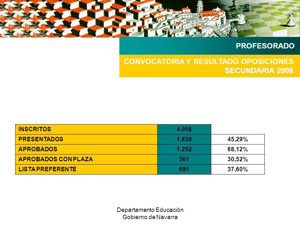 Departamento Educación Gobierno de Navarra INSCRITOS4.058 PRESENTADOS1.83845,29% APROBADOS1.25268,12% APROBADOS CON PLAZA56130,52% LISTA PREFERENTE69137,60% CONVOCATORIA Y RESULTADO OPOSICIONES SECUNDARIA 2008 PROFESORADO