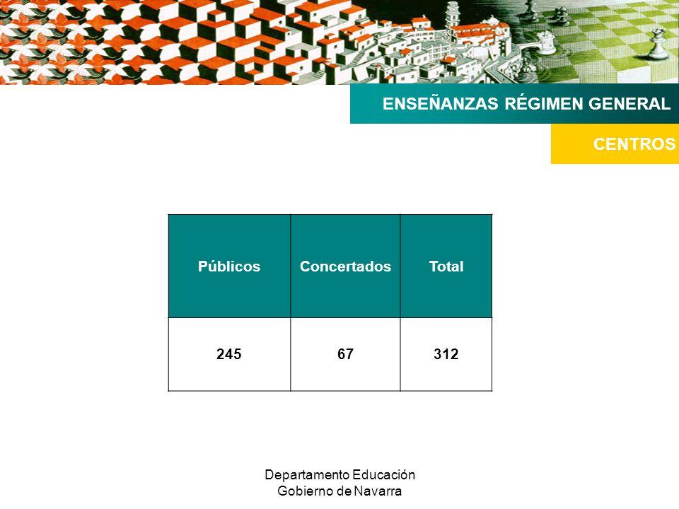 Departamento Educación Gobierno de Navarra MATRÍCULA 2008-2009 (septiembre 2008) ENSEÑANZAS RÉGIMEN GENERAL DATOS MATRÍCULA PúblicaConcertadaTotal ALGRALGRALGR Infantil 17.8311.1757.29029625.1211.471 Primaria 23.6691.36913.37054537.0391.914 Total Infantil y Primaria 41.5002.54420.66084162.1603.385 Educación.