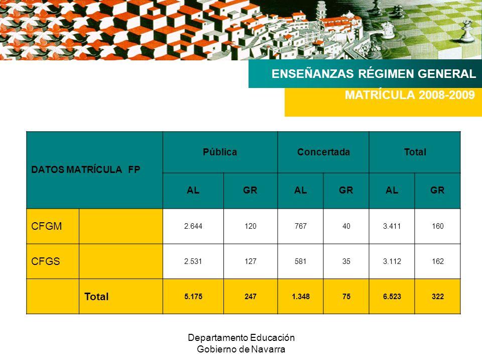 Departamento Educación Gobierno de Navarra ENSEÑANZAS RÉGIMEN GENERAL MATRÍCULA 2008-2009 DATOS MATRÍCULA FP PúblicaConcertadaTotal ALGRALGRALGR CFGM 2.644120767403.411160 CFGS 2.531127581353.112162 Total 5.1752471.348756.523322
