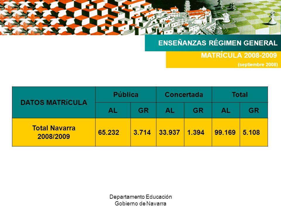 Departamento Educación Gobierno de Navarra ENSEÑANZAS RÉGIMEN GENERAL MATRÍCULA 2008-2009 (septiembre 2008) DATOS MATRíCULA PúblicaConcertadaTotal ALGRALGRALGR Total Navarra 2008/2009 65.2323.71433.937 1.394 99.169 5.108