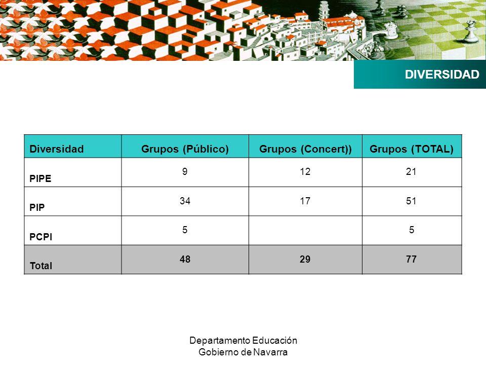 Departamento Educación Gobierno de Navarra DIVERSIDAD DiversidadGrupos (Público)Grupos (Concert))Grupos (TOTAL) PIPE 91221 PIP 341751 PCPI 5 5 Total 482977
