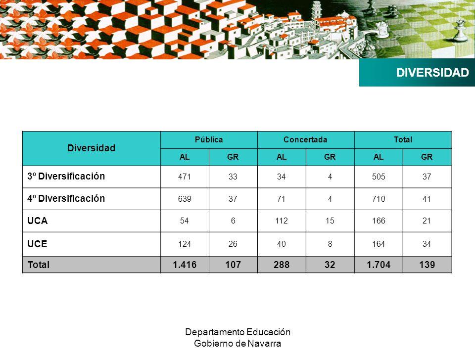 Departamento Educación Gobierno de Navarra DIVERSIDAD Diversidad PúblicaConcertadaTotal ALGRALGRALGR 3º Diversificación 4713334450537 4º Diversificación 6393771471041 UCA 5461121516621 UCE 1242640816434 Total1.416107288321.704139
