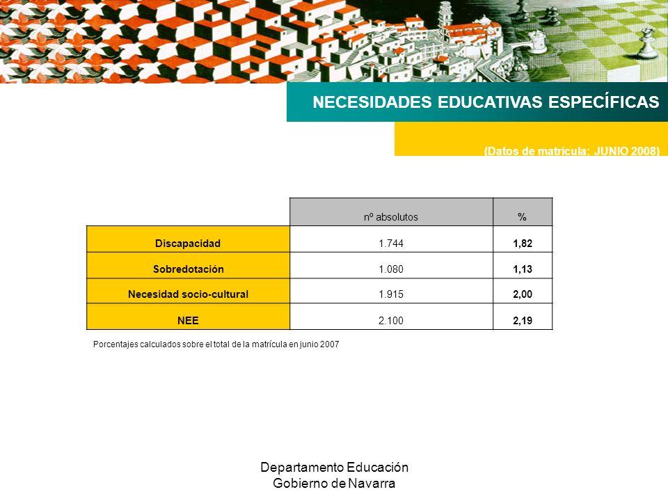 Departamento Educación Gobierno de Navarra NECESIDADES EDUCATIVAS ESPECÍFICAS (Datos de matrícula: JUNIO 2008) nº absolutos% Discapacidad1.7441,82 Sobredotación1.0801,13 Necesidad socio-cultural1.9152,00 NEE2.1002,19 Porcentajes calculados sobre el total de la matrícula en junio 2007