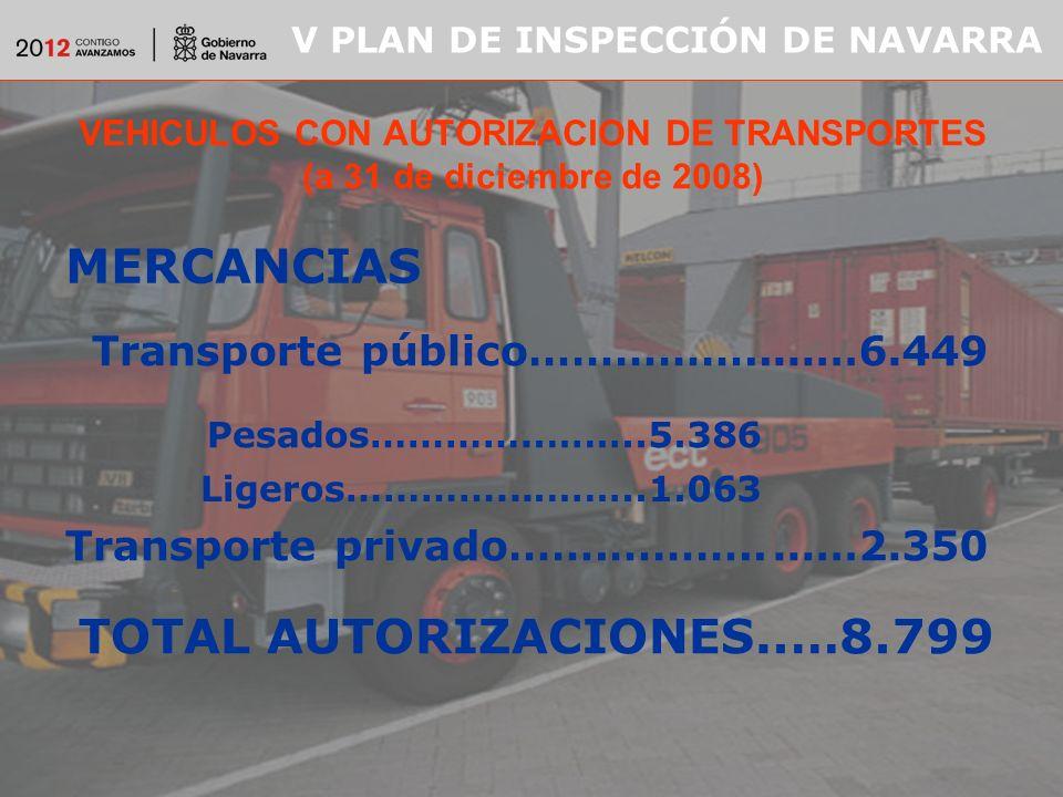 V PLAN DE INSPECCIÓN DE NAVARRA VEHICULOS CON AUTORIZACION DE TRANSPORTES (a 31 de diciembre de 2008) MERCANCIAS Transporte público…………….....…6.449 Pesados…………..……..5.386 Ligeros…………....……..1.063 Transporte privado…….……….....…2.350 TOTAL AUTORIZACIONES..…8.799