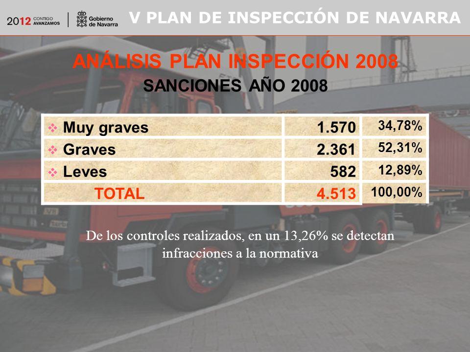 V PLAN DE INSPECCIÓN DE NAVARRA ANÁLISIS PLAN INSPECCIÓN 2008 SANCIONES AÑO 2008 Muy graves1.570 34,78% Graves2.361 52,31% Leves582 12,89% TOTAL4.513 100,00% De los controles realizados, en un 13,26% se detectan infracciones a la normativa