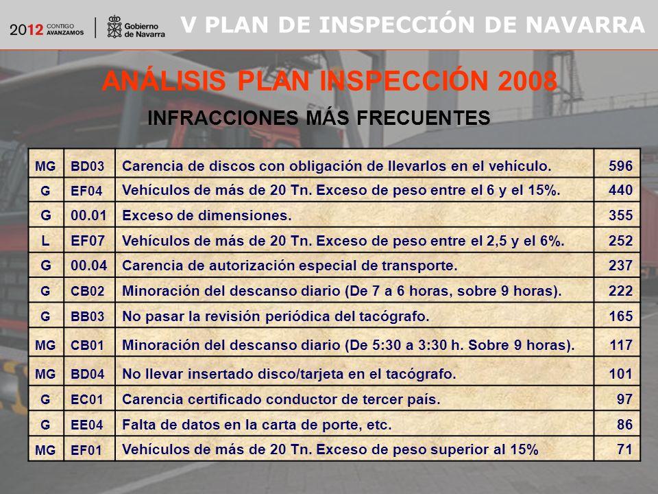 V PLAN DE INSPECCIÓN DE NAVARRA ANÁLISIS PLAN INSPECCIÓN 2008 INFRACCIONES MÁS FRECUENTES MGBD03 Carencia de discos con obligación de llevarlos en el vehículo.596 GEF04 Vehículos de más de 20 Tn.