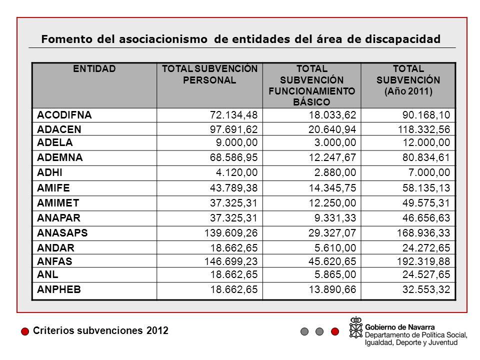 Criterios subvenciones 2012 Fomento del asociacionismo de entidades del área de discapacidad ENTIDADTOTAL SUBVENCIÓN PERSONAL TOTAL SUBVENCIÓN FUNCIONAMIENTO BÁSICO TOTAL SUBVENCIÓN (Año 2011) ACODIFNA72.134,4818.033,6290.168,10 ADACEN97.691,6220.640,94118.332,56 ADELA9.000,003.000,0012.000,00 ADEMNA68.586,9512.247,6780.834,61 ADHI4.120,002.880,007.000,00 AMIFE43.789,3814.345,7558.135,13 AMIMET37.325,3112.250,0049.575,31 ANAPAR37.325,319.331,3346.656,63 ANASAPS139.609,2629.327,07168.936,33 ANDAR18.662,655.610,0024.272,65 ANFAS146.699,2345.620,65192.319,88 ANL18.662,655.865,0024.527,65 ANPHEB18.662,6513.890,6632.553,32