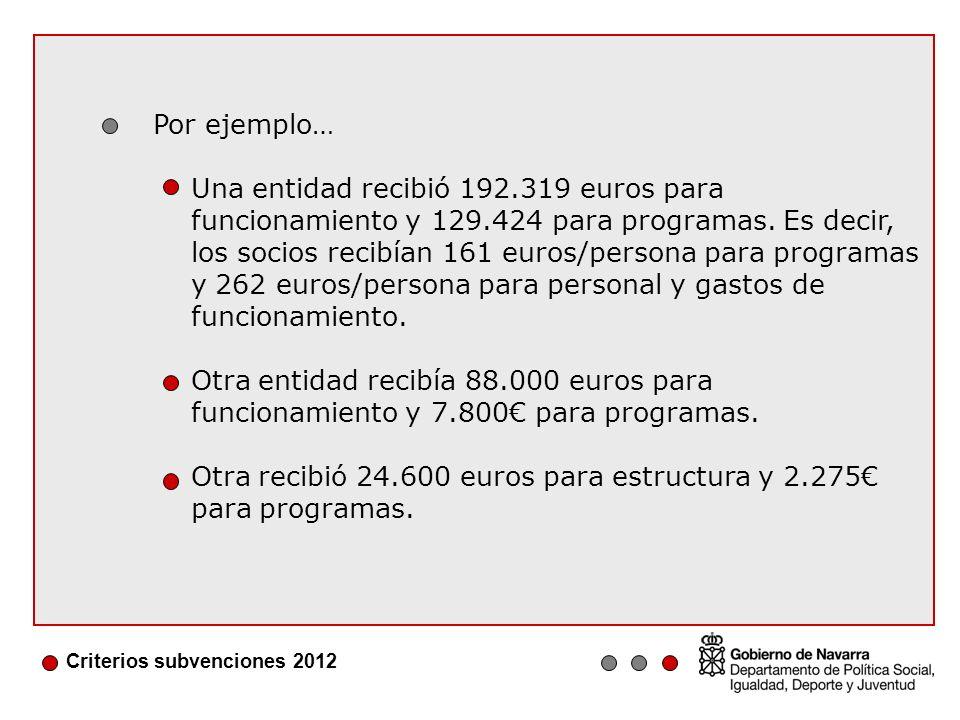 Criterios subvenciones 2012 Se modifica la valoración de las entidades con un programa global: se valora la entidad como responsable del proyecto y el proyecto presentado.