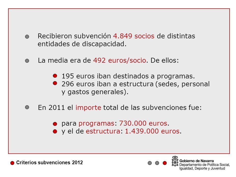 Criterios subvenciones 2012 Recibieron subvención 4.849 socios de distintas entidades de discapacidad.