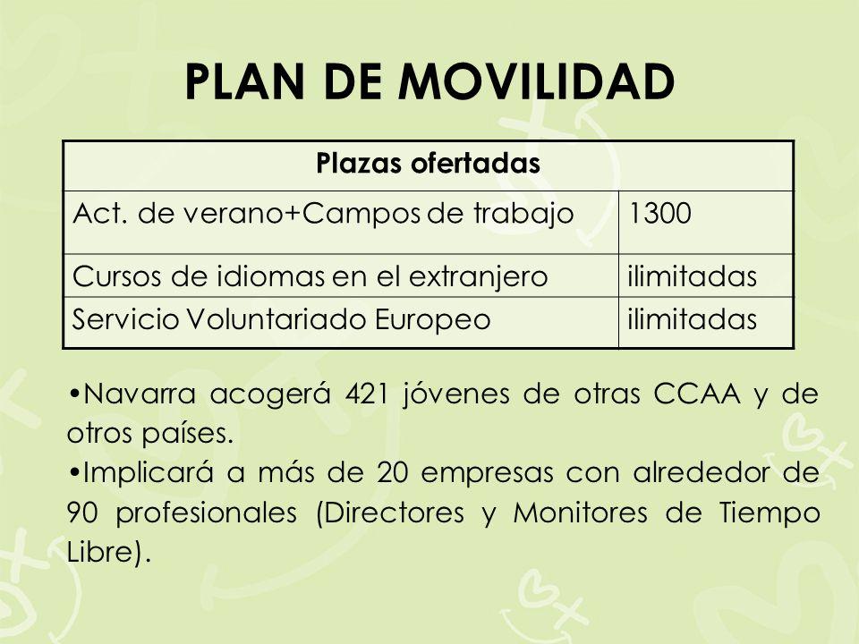 PLAN DE MOVILIDAD Navarra acogerá 421 jóvenes de otras CCAA y de otros países.