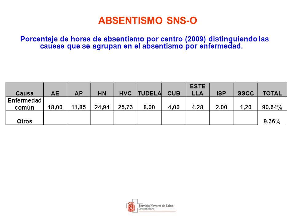 ABSENTISMO SNS-O Porcentaje de horas de absentismo por centro (2009) distinguiendo las causas que se agrupan en el absentismo por enfermedad.