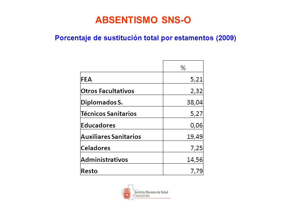 ABSENTISMO SNS-O Porcentaje de sustitución total por estamentos (2009) % FEA5,21 Otros Facultativos2,32 Diplomados S.38,04 Técnicos Sanitarios5,27 Educadores0,06 Auxiliares Sanitarios19,49 Celadores7,25 Administrativos14,56 Resto7,79